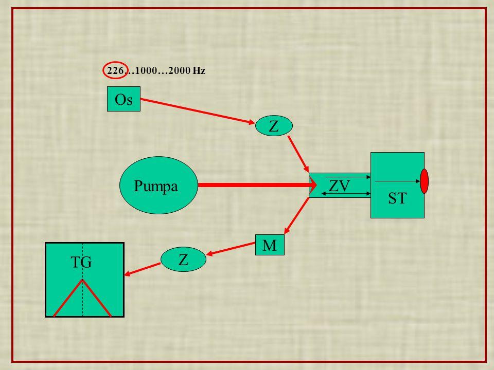 ZV Pumpa M Os Z Z 226…1000…2000 Hz ST TG