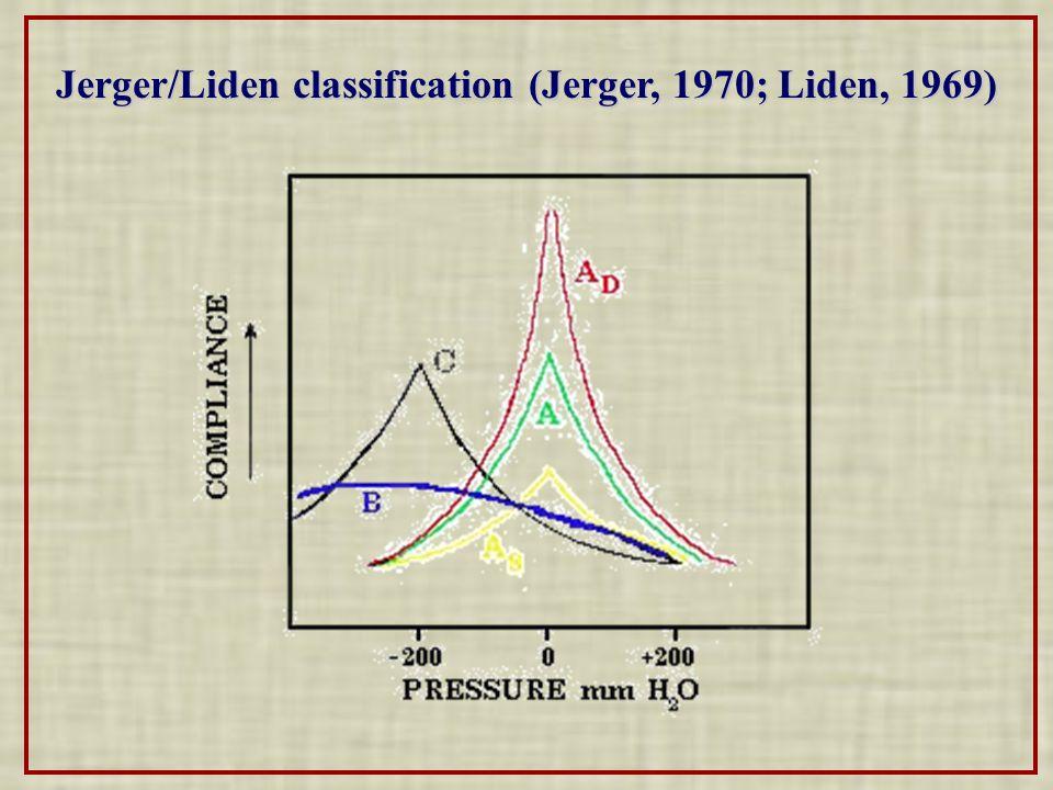 Jerger/Liden classification (Jerger, 1970; Liden, 1969)