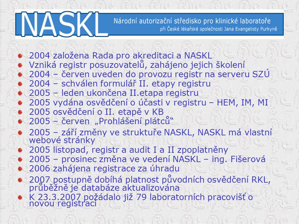 2004 založena Rada pro akreditaci a NASKL Vzniká registr posuzovatelů, zahájeno jejich školení 2004 – červen uveden do provozu registr na serveru SZÚ