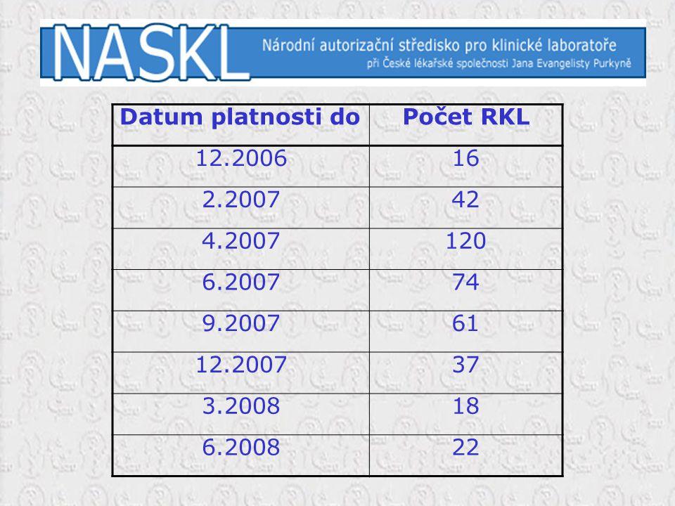 Datum platnosti doPočet RKL 12.200616 2.200742 4.2007120 6.200774 9.200761 12.200737 3.200818 6.200822