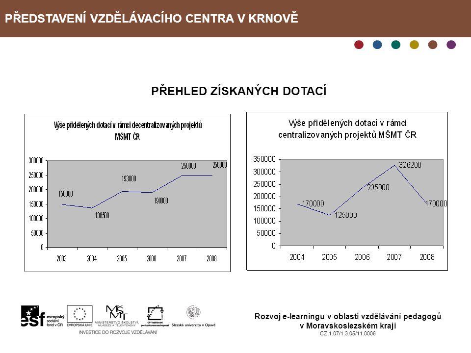PŘEDSTAVENÍ VZDĚLÁVACÍHO CENTRA V KRNOVĚ Rozvoj e-learningu v oblasti vzdělávání pedagogů v Moravskoslezském kraji CZ.1.07/1.3.05/11.0008 PŘEHLED ZÍSK