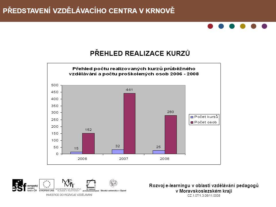 PŘEDSTAVENÍ VZDĚLÁVACÍHO CENTRA V KRNOVĚ Rozvoj e-learningu v oblasti vzdělávání pedagogů v Moravskoslezském kraji CZ.1.07/1.3.05/11.0008 PŘEHLED REAL