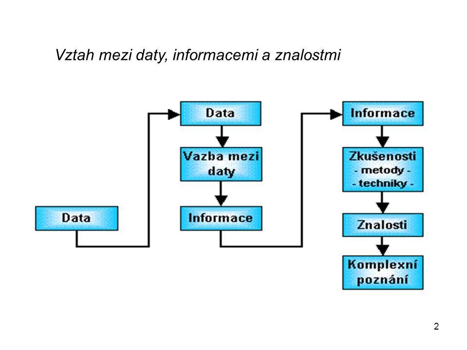2 Vztah mezi daty, informacemi a znalostmi