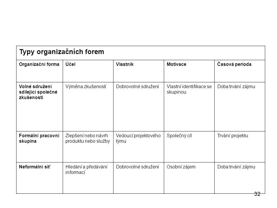 32 Typy organizačních forem Organizační formaÚčelVlastníkMotivaceČasová perioda Volné sdružení sdílející společné zkušenosti Výměna zkušenostíDobrovol