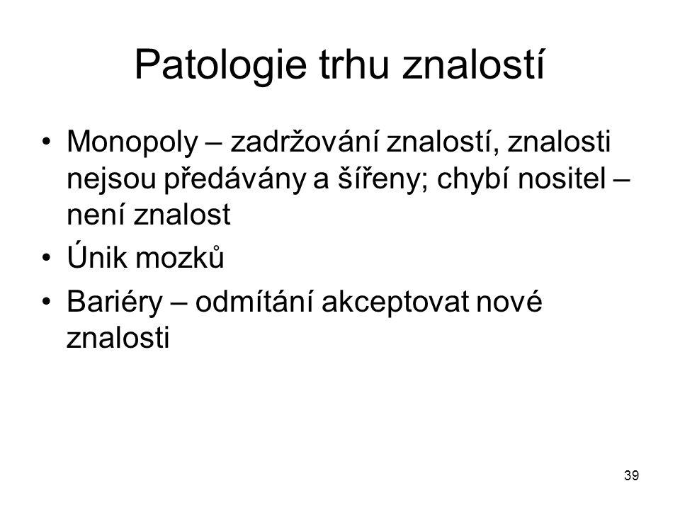 39 Patologie trhu znalostí Monopoly – zadržování znalostí, znalosti nejsou předávány a šířeny; chybí nositel – není znalost Únik mozků Bariéry – odmít