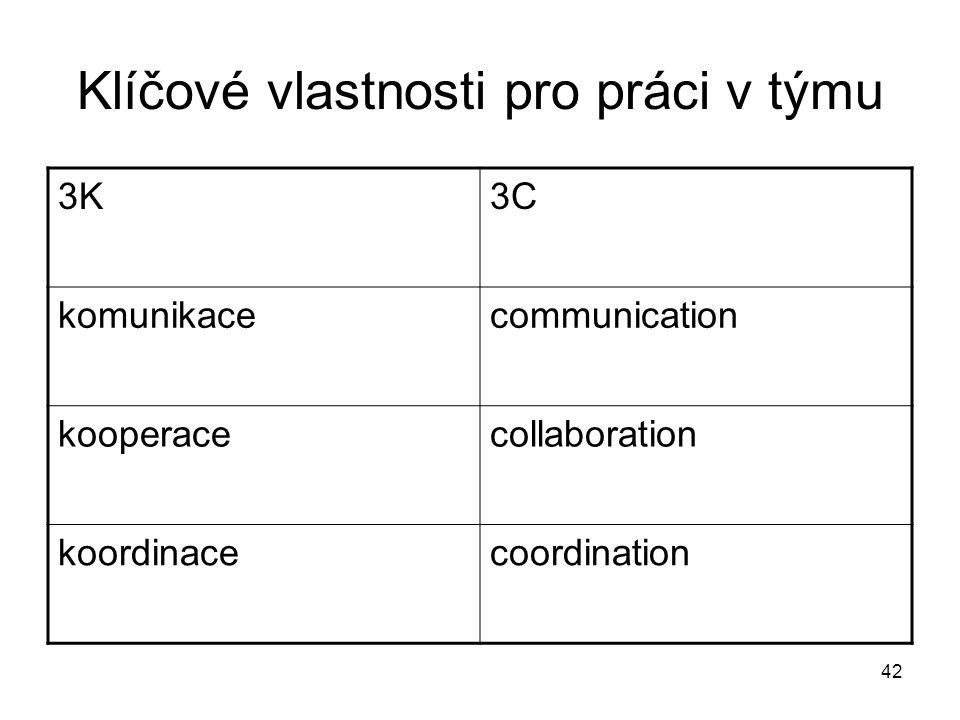 42 Klíčové vlastnosti pro práci v týmu 3K3C komunikacecommunication kooperacecollaboration koordinacecoordination