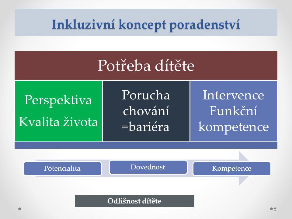 Inkluzivní koncept poradenství Potřeba dítěte Perspektiva Kvalita života Porucha chování =bariéra Intervence Funkční kompetence 5 PotencialitaDovednostKompetence Odlišnost dítěte