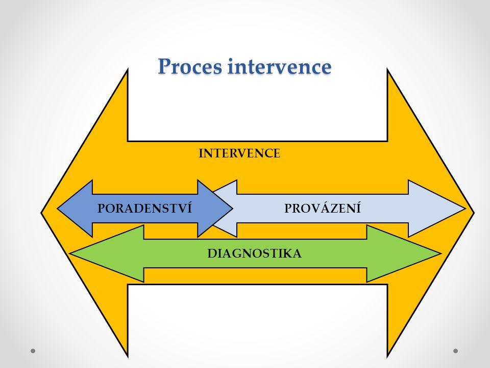 Proces intervence PROVÁZENÍPORADENSTVÍ DIAGNOSTIKA INTERVENCE