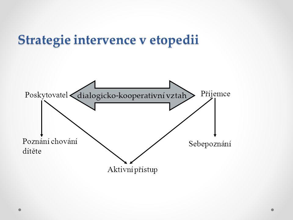 Strategie intervence v etopedii Poskytovatel Příjemce dialogicko-kooperativní vztah Poznání chování dítěte Sebepoznání Aktivní přístup