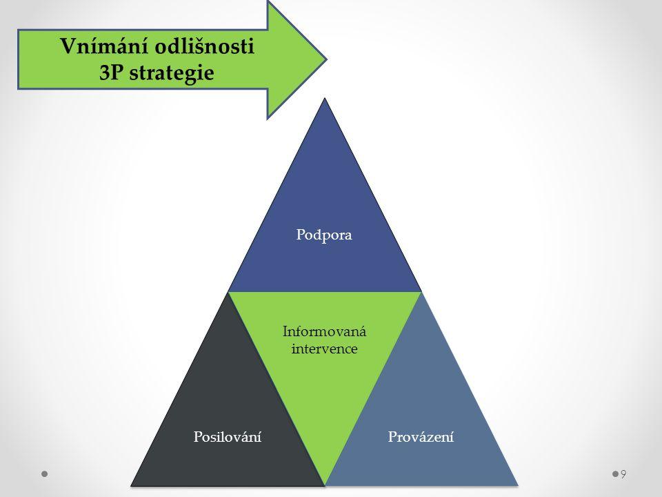 Podpora Posilování Informovaná intervence Provázení Vnímání odlišnosti 3P strategie 9