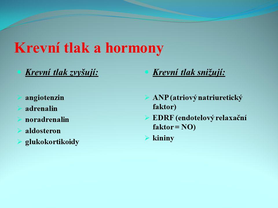 Krevní tlak a hormony Krevní tlak zvyšují:  angiotenzin  adrenalin  noradrenalin  aldosteron  glukokortikoidy Krevní tlak snižují:  ANP (atriový