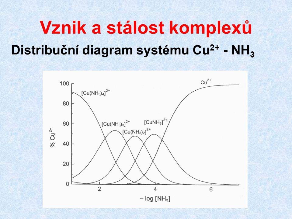Vznik a stálost komplexů Distribuční diagram systému Cu 2+ - NH 3