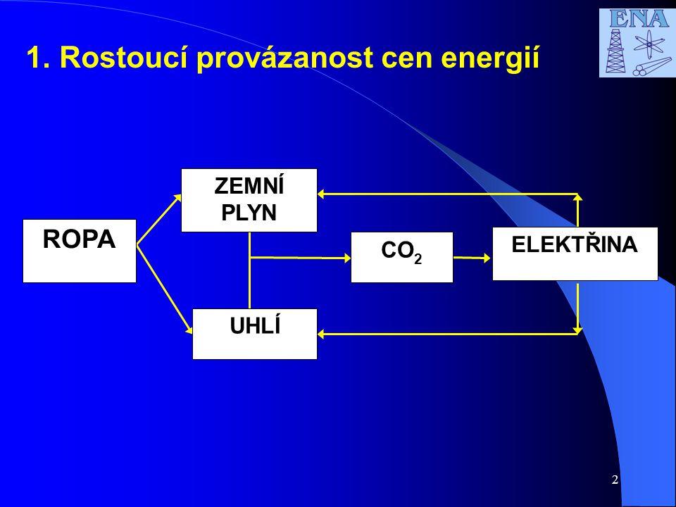 2 1.Rostoucí provázanost cen energií CO 2 ZEMNÍ PLYN ROPA UHLÍ ELEKTŘINA