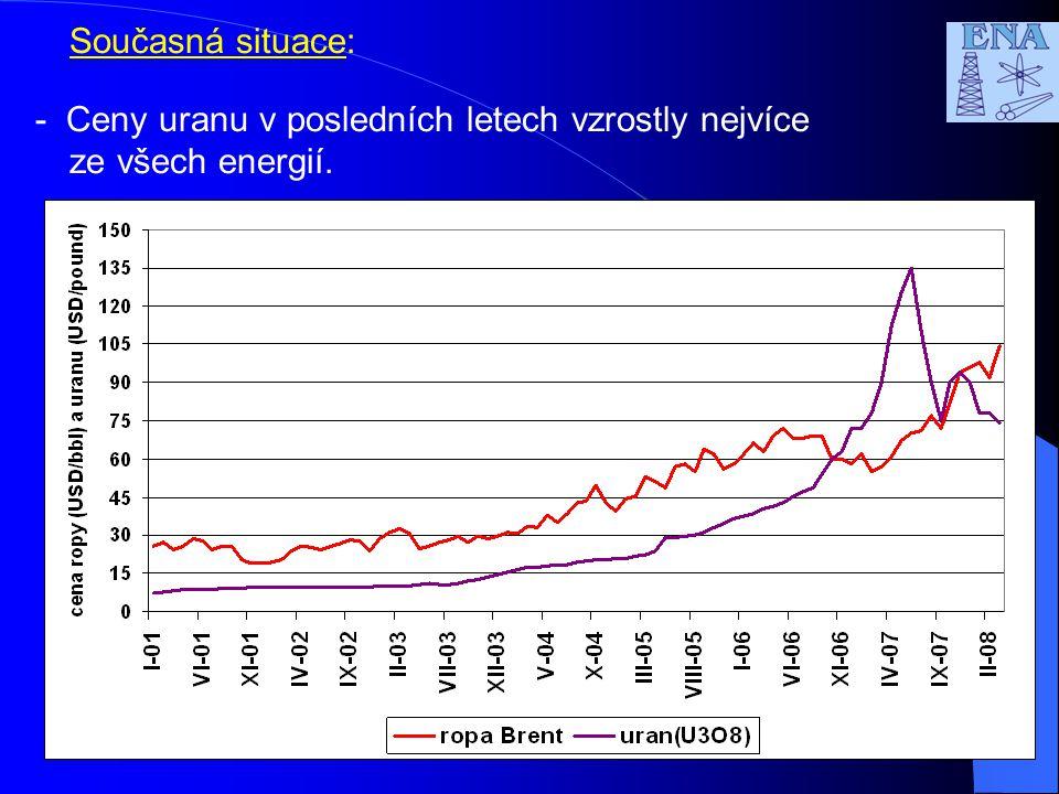7 Současná situace: - Ceny uranu v posledních letech vzrostly nejvíce ze všech energií.