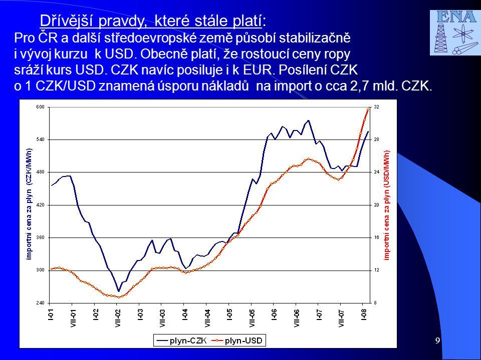 9 Dřívější pravdy, které stále platí: Pro ČR a další středoevropské země působí stabilizačně i vývoj kurzu k USD. Obecně platí, že rostoucí ceny ropy