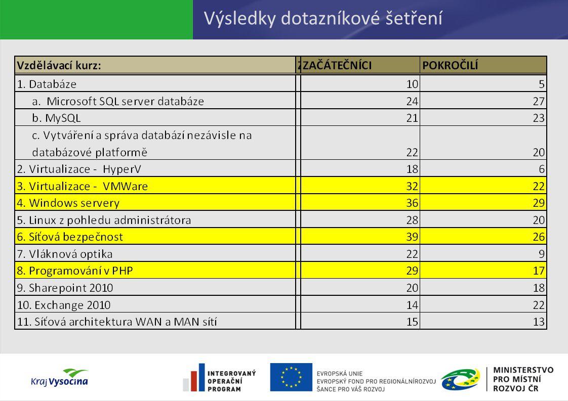 Portál eBezpečnosti Portál eBezpečnosti http://www.kr-vysocina.cz/ebezpecnosthttp://www.kr-vysocina.cz/ebezpecnost –aktuální informace o aktivitách Kraje Vysočina v oblasti el.