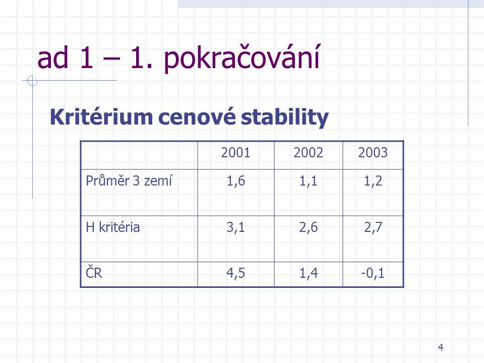 4 ad 1 – 1. pokračování Kritérium cenové stability 200120022003 Průměr 3 zemí1,61,11,2 H kritéria3,12,62,7 ČR4,51,4-0,1