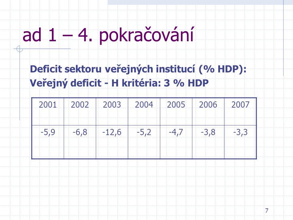 7 ad 1 – 4. pokračování Deficit sektoru veřejných institucí (% HDP): Veřejný deficit - H kritéria: 3 % HDP 2001200220032004200520062007 -5,9-6,8-12,6-