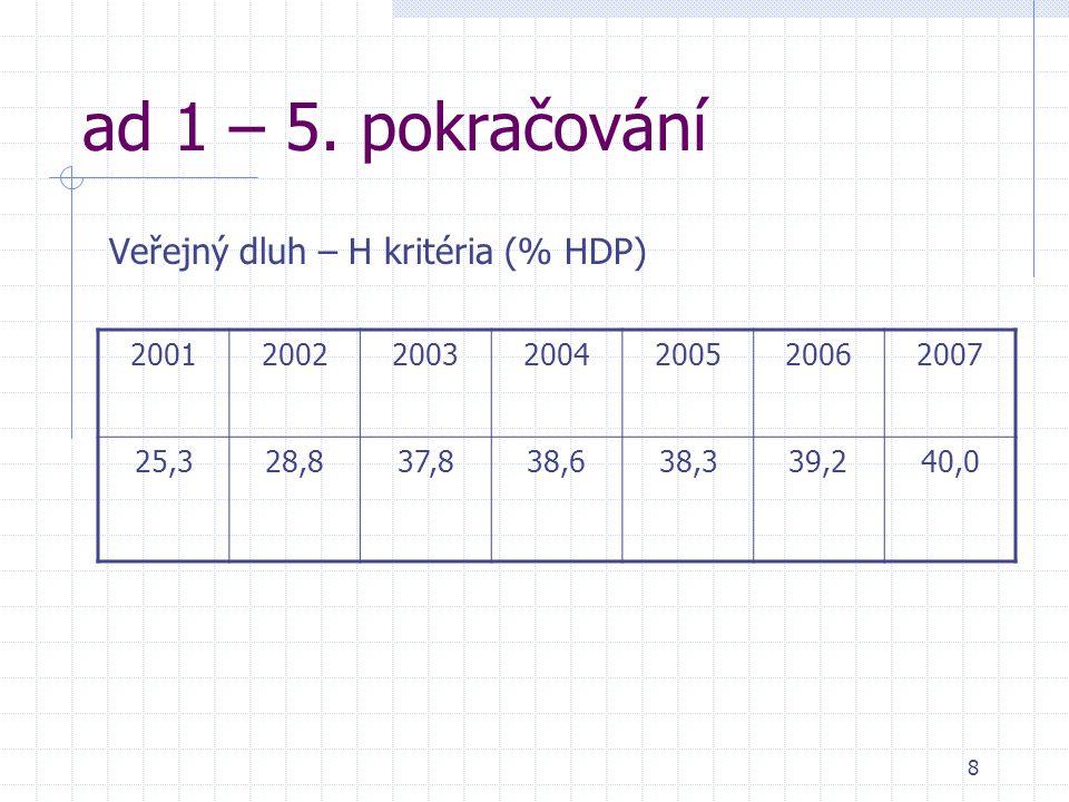 8 ad 1 – 5. pokračování Veřejný dluh – H kritéria (% HDP) 2001200220032004200520062007 25,328,837,838,638,339,240,0