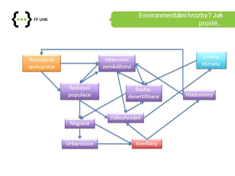 Environmentální hrozby? Jak prosté... Rostoucí populace Odlesňování Intenzivní zemědělství Sucha, desertifikace Migrace Konflikty Změny klimatu Rozvoj