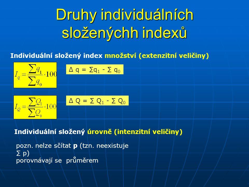 Druhy individuálních složenýchh indexů Individuální složený index množství (extenzitní veličiny) Individuální složený úrovně (intenzitní veličiny) ∆ q