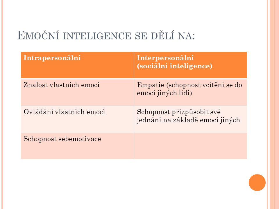 E MOČNÍ INTELIGENCE SE DĚLÍ NA : IntrapersonálníInterpersonální (sociální inteligence) Znalost vlastních emocíEmpatie (schopnost vcítění se do emocí j