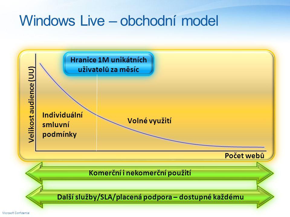 Microsoft Confidential Windows Live – obchodní model Volné využití Individuální smluvní podmínky Hranice 1M unikátních uživatelů za měsíc Velikost audience (UU) Další služby/SLA/placená podpora – dostupné každému Komerční i nekomerční použití Počet webů