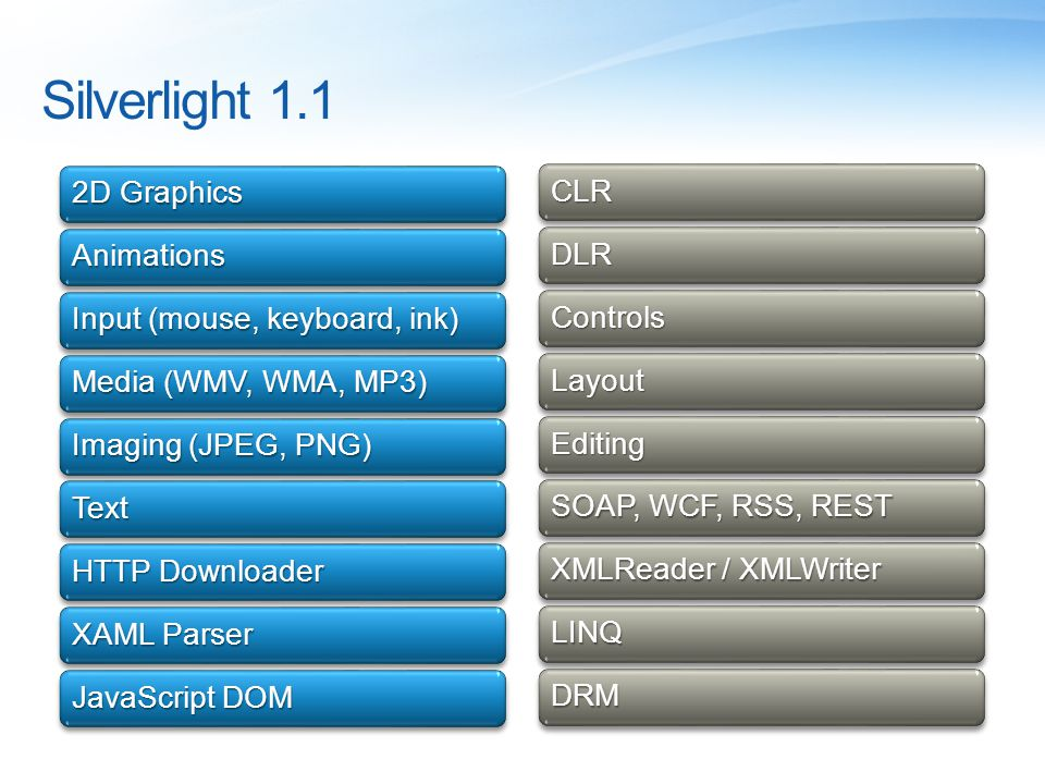 Silverlight 1.1 2D Graphics Animations Input (mouse, keyboard, ink) Media (WMV, WMA, MP3) Imaging (JPEG, PNG) Text HTTP Downloader XAML Parser JavaScr