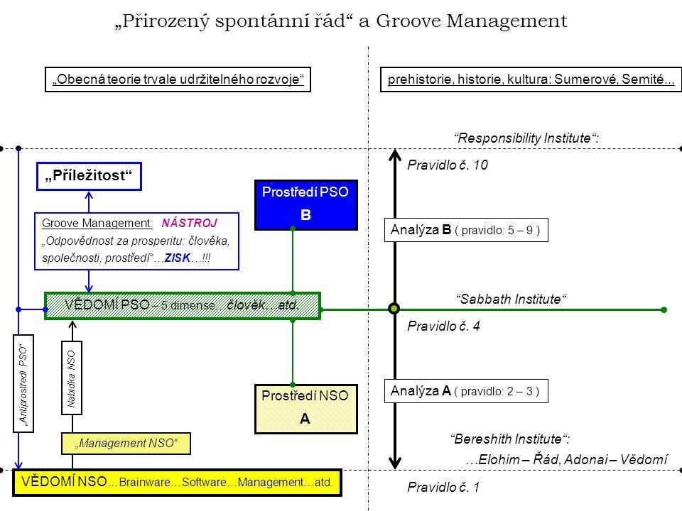 Groove management Groove Management  posouvá institut managementu do segmentu umění.