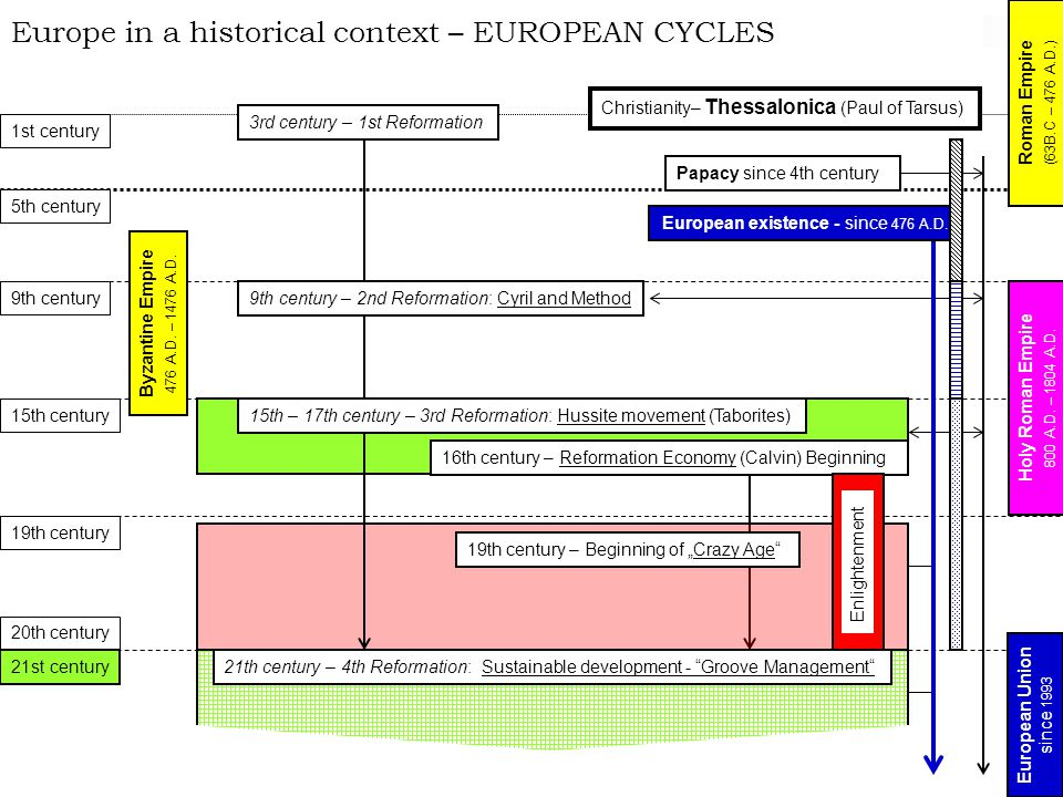 "Europe in a historical context – EUROPEAN CYCLES 20th century 9th century 5th century 1st century 15th century Christianity– Thessalonica (Paul of Tarsus) Papacy since 4th century 9th century – 2nd Reformation: Cyril and Method 15th – 17th century – 3rd Reformation: Hussite movement (Taborites) 16th century – Reformation Economy (Calvin) Beginning 19th century Enlightenment 19th century – Beginning of ""Crazy Age Holy Roman Empire 800 A.D."