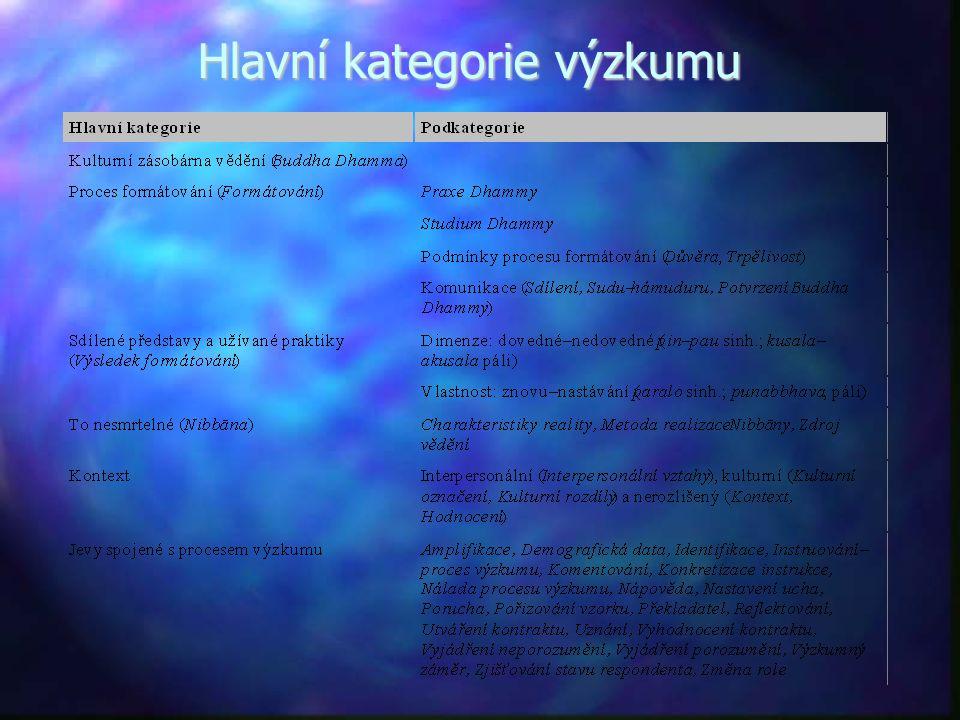 Hlavní kategorie výzkumu