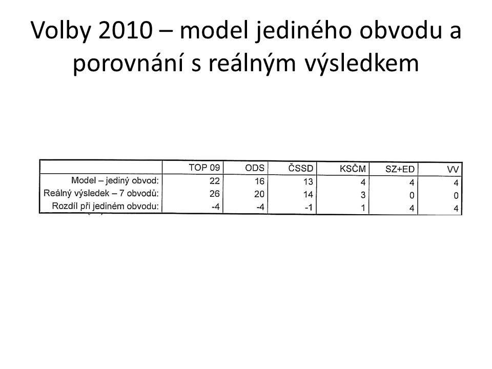 Volby 2010 – model jediného obvodu a porovnání s reálným výsledkem