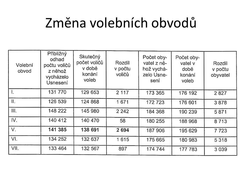 Změna volebních obvodů