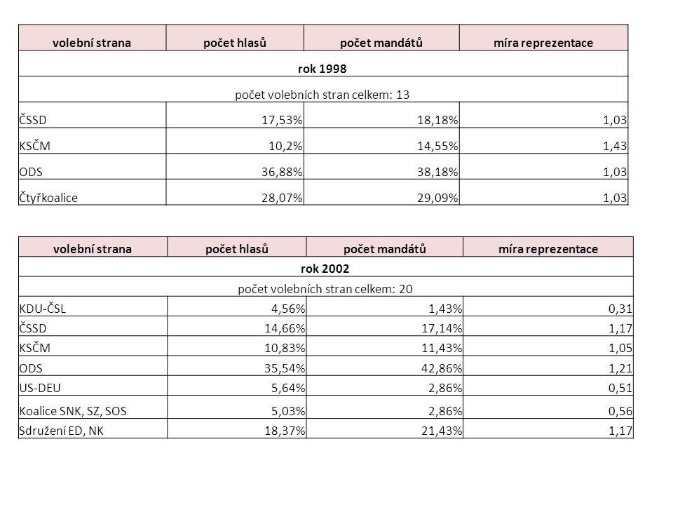 volební stranapočet hlasůpočet mandátůmíra reprezentace rok 1998 počet volebních stran celkem: 13 ČSSD17,53%18,18%1,03 KSČM10,2%14,55%1,43 ODS36,88%38,18%1,03 Čtyřkoalice28,07%29,09%1,03 volební stranapočet hlasůpočet mandátůmíra reprezentace rok 2002 počet volebních stran celkem: 20 KDU-ČSL4,56%1,43%0,31 ČSSD14,66%17,14%1,17 KSČM10,83%11,43%1,05 ODS35,54%42,86%1,21 US-DEU5,64%2,86%0,51 Koalice SNK, SZ, SOS5,03%2,86%0,56 Sdružení ED, NK18,37%21,43%1,17
