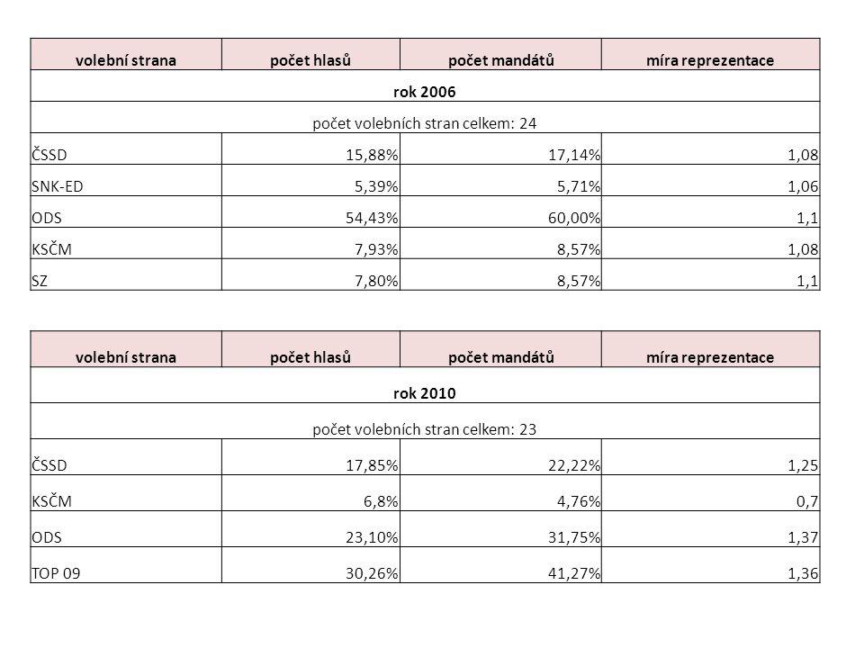 volební stranapočet hlasůpočet mandátůmíra reprezentace rok 2006 počet volebních stran celkem: 24 ČSSD15,88%17,14%1,08 SNK-ED5,39%5,71%1,06 ODS54,43%60,00%1,1 KSČM7,93%8,57%1,08 SZ7,80%8,57%1,1 volební stranapočet hlasůpočet mandátůmíra reprezentace rok 2010 počet volebních stran celkem: 23 ČSSD17,85%22,22%1,25 KSČM6,8%4,76%0,7 ODS23,10%31,75%1,37 TOP 0930,26%41,27%1,36