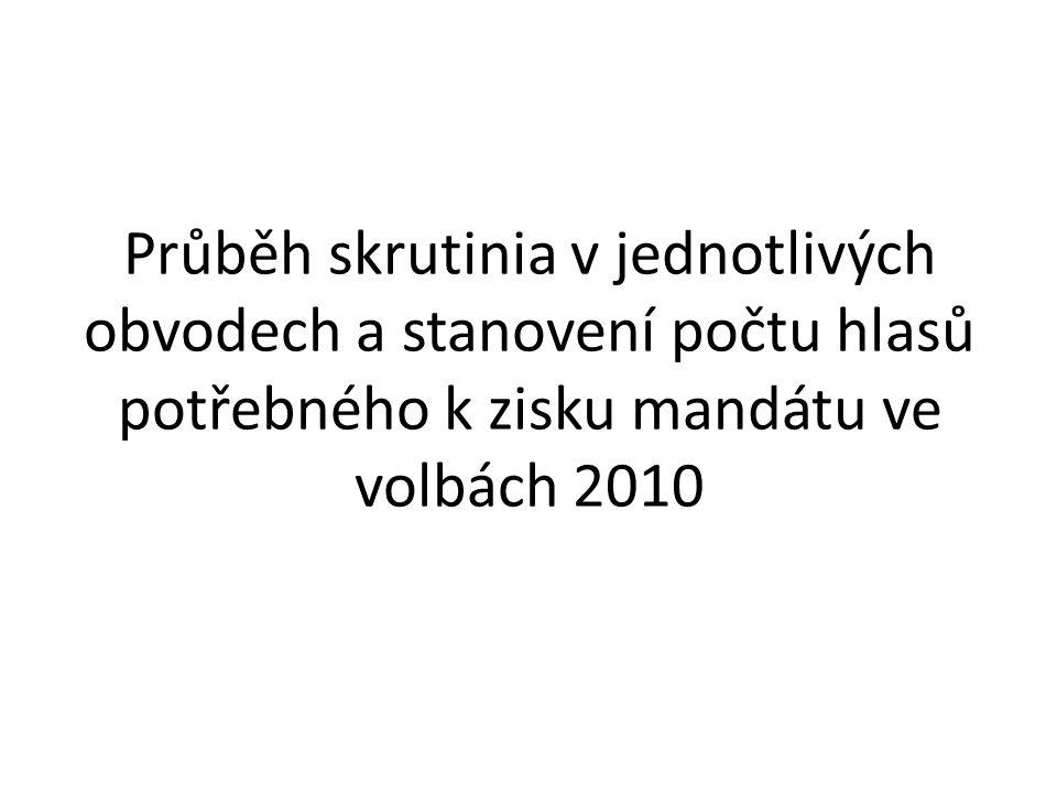 Průběh skrutinia v jednotlivých obvodech a stanovení počtu hlasů potřebného k zisku mandátu ve volbách 2010