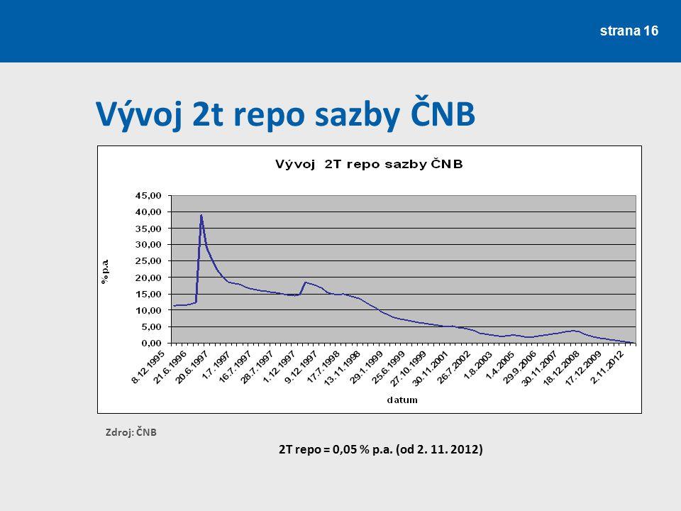 strana 16 Vývoj 2t repo sazby ČNB Zdroj: ČNB 2T repo = 0,05 % p.a. (od 2. 11. 2012)