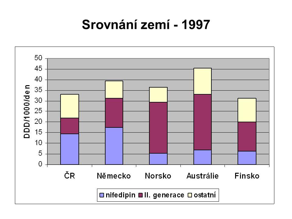 Srovnání zemí - 1997