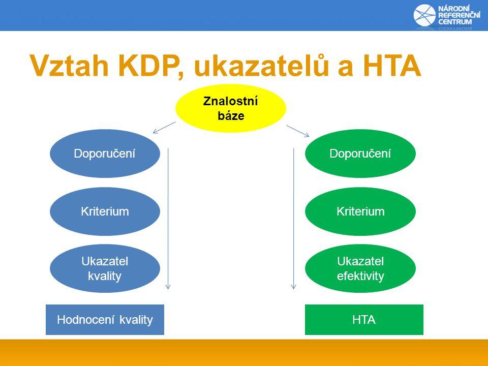 Vztah KDP, ukazatelů a HTA Doporučení Znalostní báze Kriterium Ukazatel kvality Doporučení Kriterium Ukazatel efektivity Hodnocení kvalityHTA