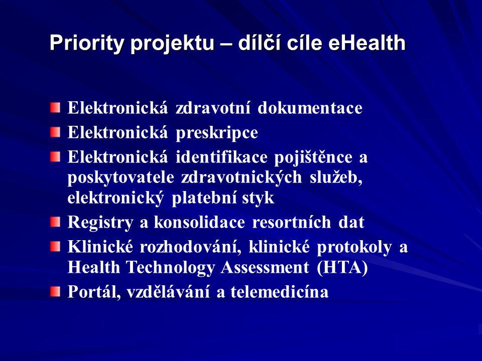 Priority projektu – dílčí cíle eHealth Elektronická zdravotní dokumentace Elektronická preskripce Elektronická identifikace pojištěnce a poskytovatele zdravotnických služeb, elektronický platební styk Registry a konsolidace resortních dat Klinické rozhodování, klinické protokoly a Health Technology Assessment (HTA) Portál, vzdělávání a telemedicína
