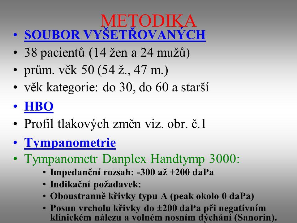 METODIKA SOUBOR VYŠETŘOVANÝCH 38 pacientů (14 žen a 24 mužů) prům.
