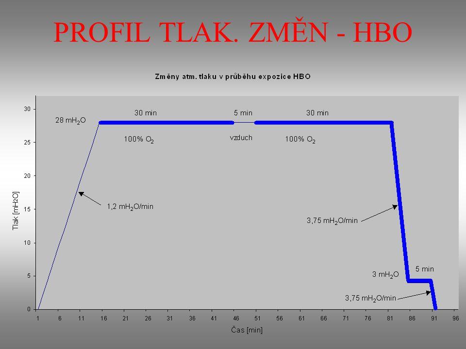 METODIKA Tympanometrické vyšetření: –před a po první expozici HBO (prvotní) –před a po poslední expozici léčebné kůry (finální)