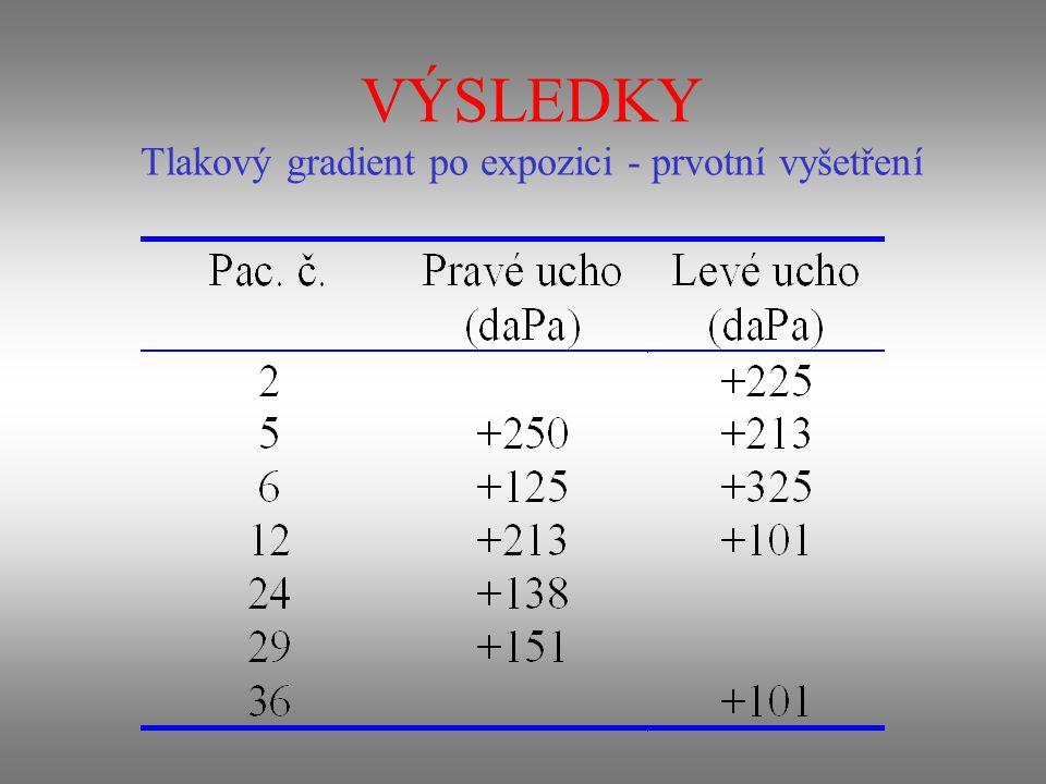 VÝSLEDKY Soubor jedinců s nedostatečnou funkcí ET: Rozdíl hodnot tlaků vrcholů tympanometrické křivky před a po expozici HBO +100 daPa a více alespoň