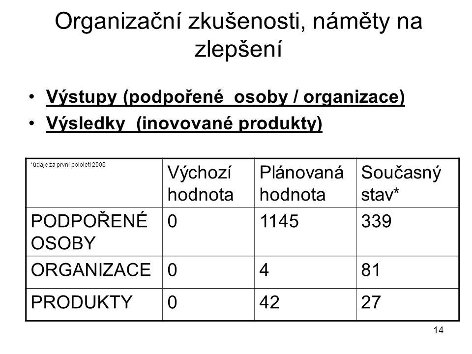 14 Výstupy (podpořené osoby / organizace) Výsledky (inovované produkty) *údaje za první pololetí 2006 Výchozí hodnota Plánovaná hodnota Současný stav* PODPOŘENÉ OSOBY 01145339 ORGANIZACE0481 PRODUKTY04227 Organizační zkušenosti, náměty na zlepšení