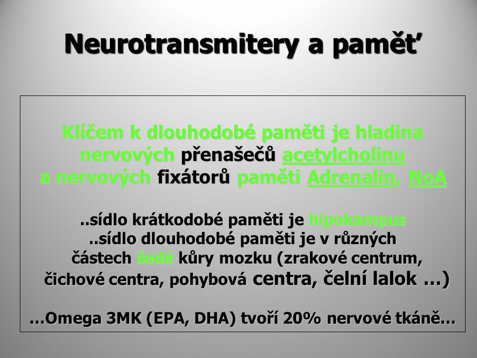 Neurotransmitery a paměť Klíčem k dlouhodobé paměti je hladina nervových přenašečů acetylcholinu a nervových fixátorů paměti Adrenalin, NoA..sídlo krátkodobé paměti je hipokampus..sídlo dlouhodobé paměti je v různých částech šedé kůry mozku (zrakové centrum, částech šedé kůry mozku (zrakové centrum, čichové centra, pohybová centra, čelní lalok …) čichové centra, pohybová centra, čelní lalok …) …Omega 3MK (EPA, DHA) tvoří 20% nervové tkáně…