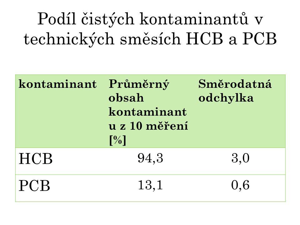 Podíl čistých kontaminantů v technických směsích HCB a PCB kontaminantPrůměrný obsah kontaminant u z 10 měření [%] Směrodatná odchylka HCB 94,33,0 PCB