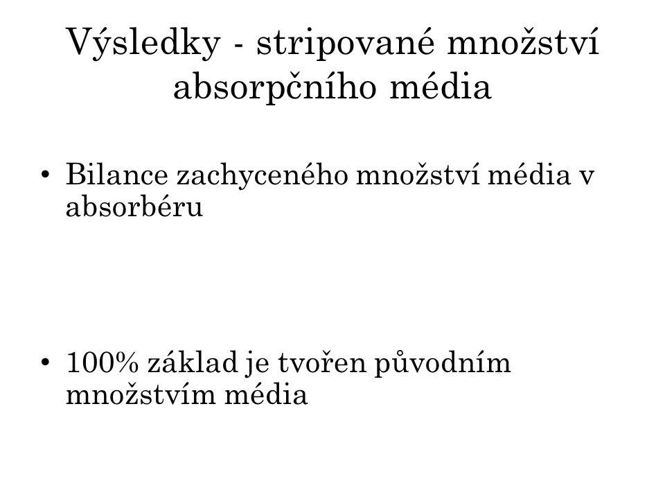Výsledky - stripované množství absorpčního média Bilance zachyceného množství média v absorbéru 100% základ je tvořen původním množstvím média