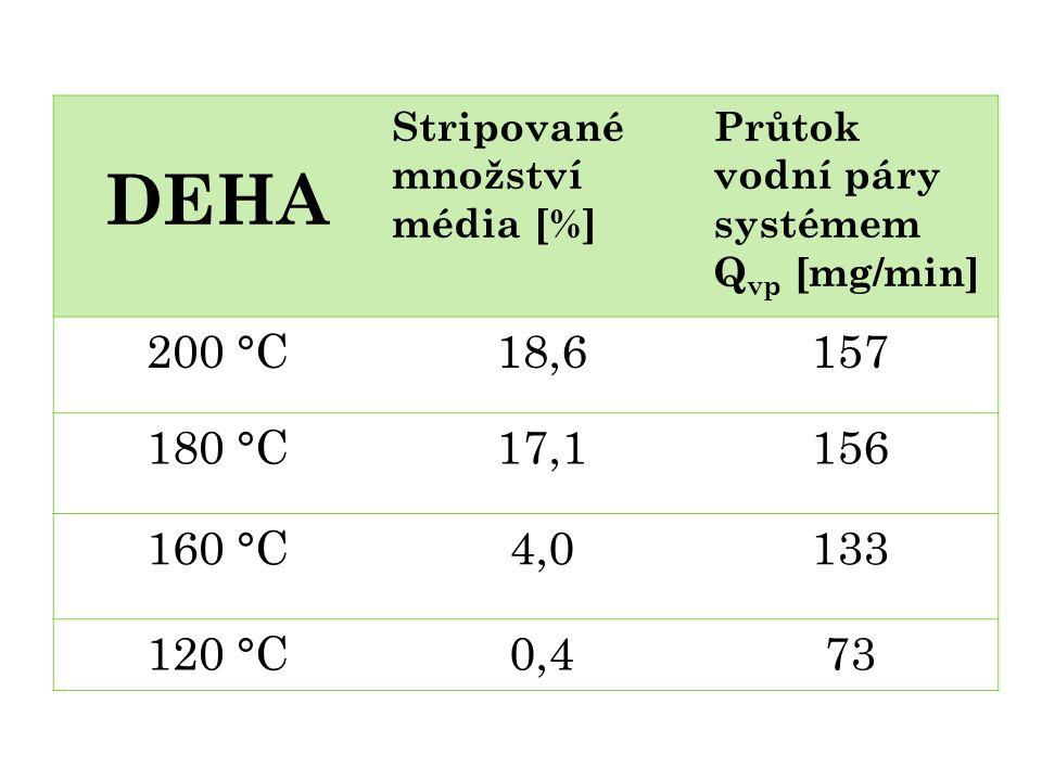 DEHA Stripované množství média [%] Průtok vodní páry systémem Q vp [mg/min] 200 °C18,6157 180 °C17,1156 160 °C4,0133 120 °C0,473