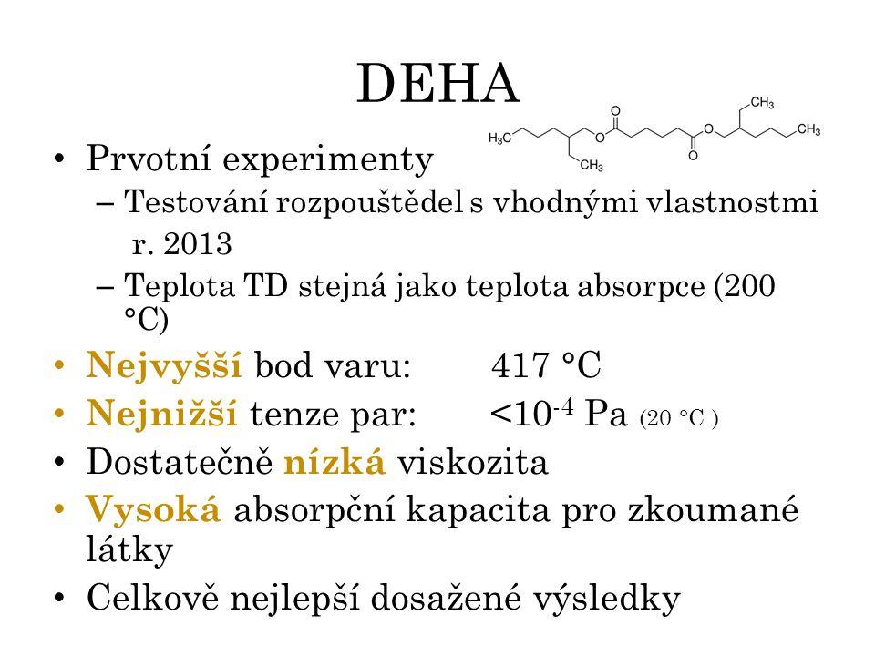 DEHA Prvotní experimenty – Testování rozpouštědel s vhodnými vlastnostmi r. 2013 – Teplota TD stejná jako teplota absorpce (200 °C) Nejvyšší bod varu: