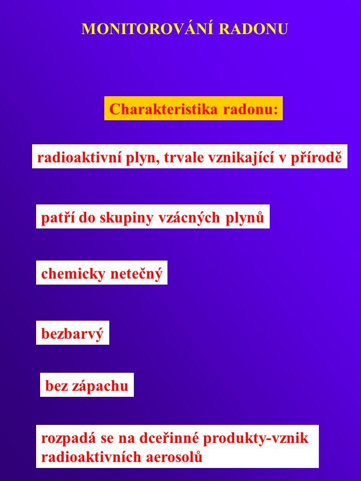 MONITOROVÁNÍ RADONU Charakteristika radonu: radioaktivní plyn, trvale vznikající v přírodě patří do skupiny vzácných plynů chemicky netečný bezbarvý bez zápachu rozpadá se na dceřinné produkty-vznik radioaktivních aerosolů